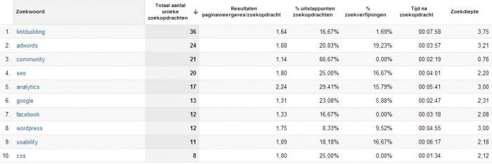 zoekopdracht-zoekvenster-google-analytics-7
